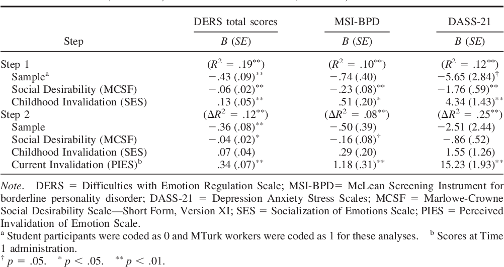 Table 4 from The Perceived Invalidation of Emotion Scale