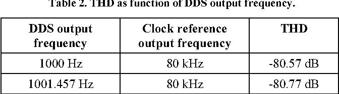 PDF] Low distortion signal generator based on direct digital