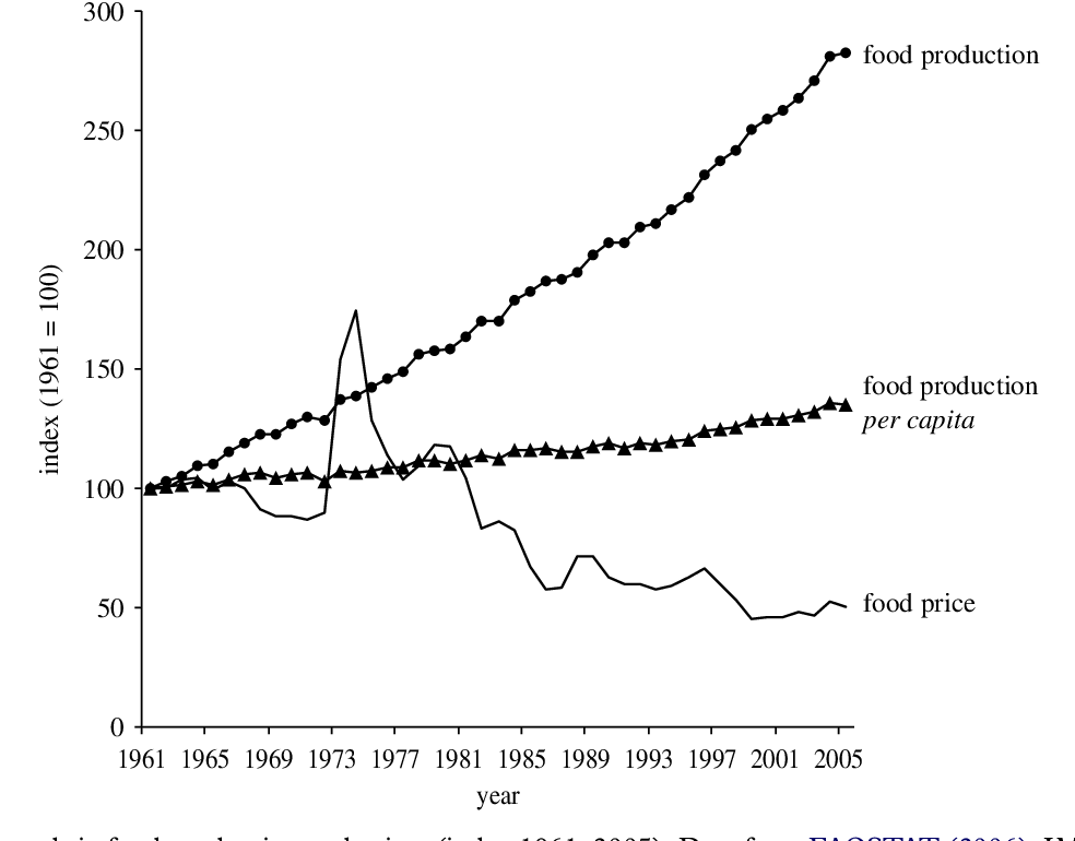 Figure 1 from Drivers of change in global agriculture