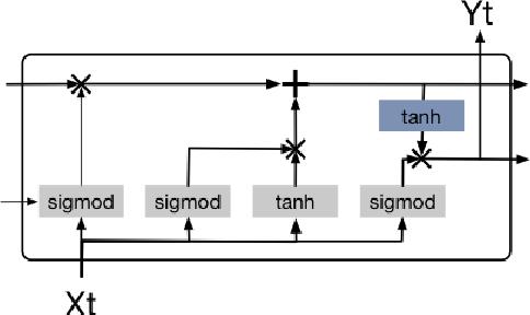 Figure 1 for LSTM-based Flow Prediction