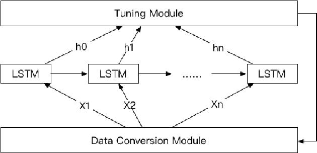 Figure 3 for LSTM-based Flow Prediction