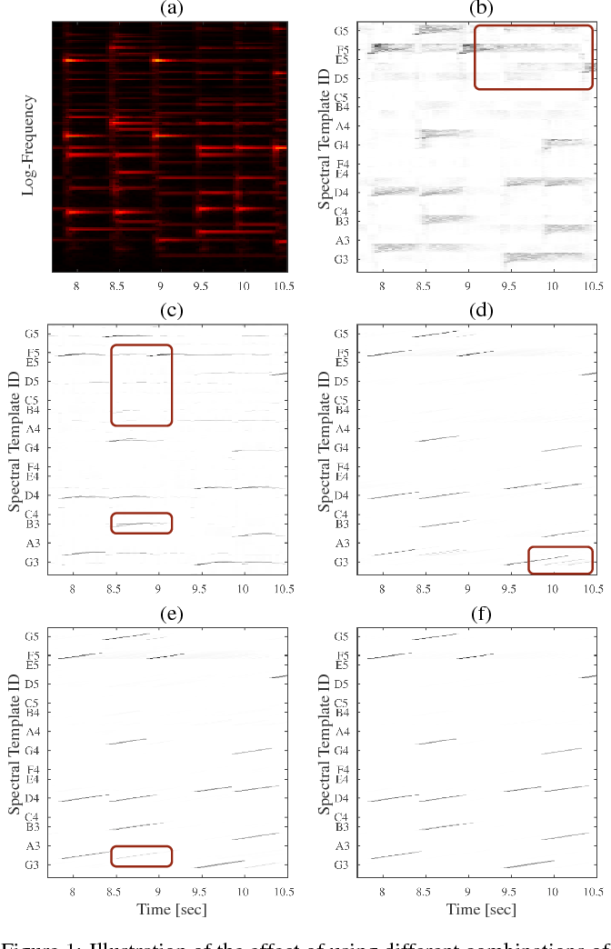 Figure 1 for An Augmented Lagrangian Method for Piano Transcription using Equal Loudness Thresholding and LSTM-based Decoding