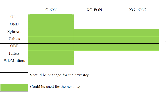 Figure 5 from Optical Access Network Migration from GPON to