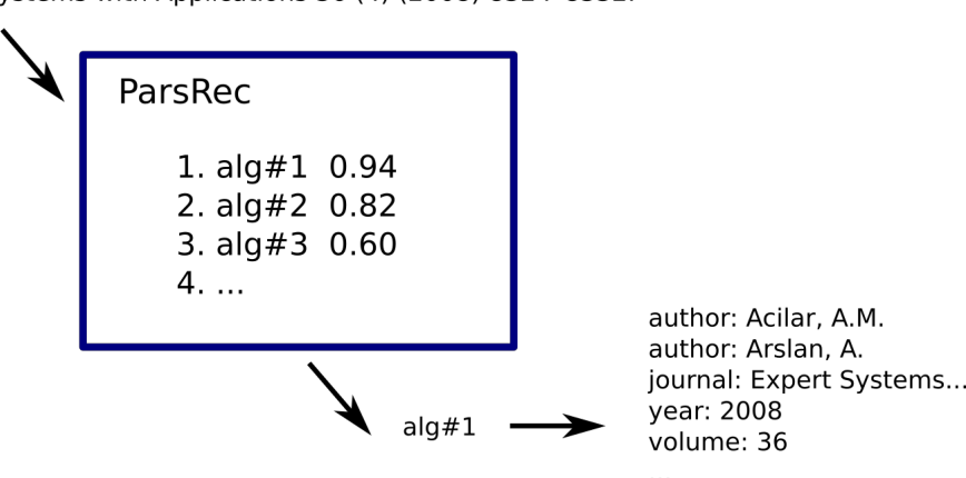 Figure 4 for ParsRec: A Novel Meta-Learning Approach to Recommending Bibliographic Reference Parsers