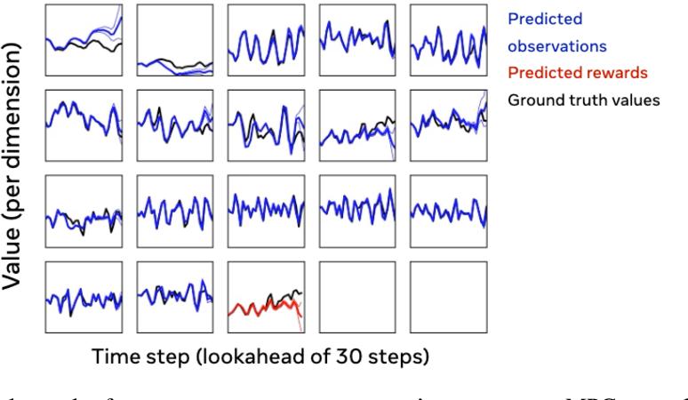 Figure 3 for MBRL-Lib: A Modular Library for Model-based Reinforcement Learning