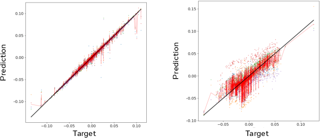 Figure 4 for MBRL-Lib: A Modular Library for Model-based Reinforcement Learning