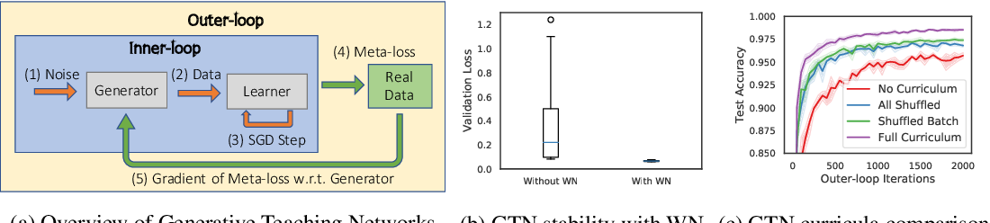 Figure 1 for Generative Teaching Networks: Accelerating Neural Architecture Search by Learning to Generate Synthetic Training Data
