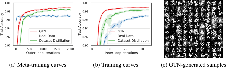 Figure 3 for Generative Teaching Networks: Accelerating Neural Architecture Search by Learning to Generate Synthetic Training Data
