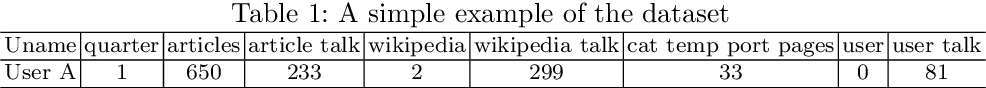 Figure 1 for A Latent Space Analysis of Editor Lifecycles in Wikipedia