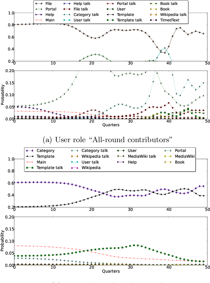 Figure 4 for A Latent Space Analysis of Editor Lifecycles in Wikipedia