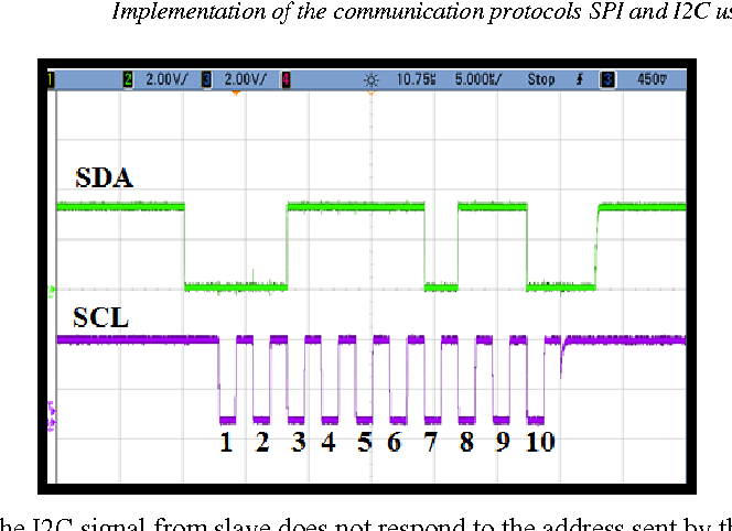 Figure 2 from Implementation of the communication protocols