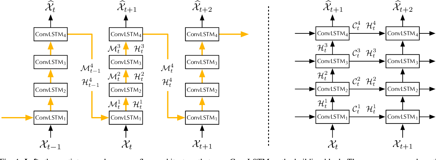 Figure 1 for PredRNN: A Recurrent Neural Network for Spatiotemporal Predictive Learning