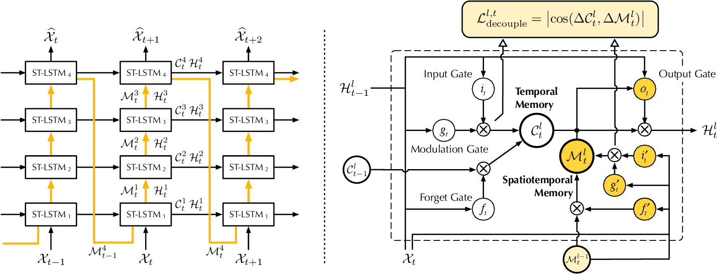 Figure 3 for PredRNN: A Recurrent Neural Network for Spatiotemporal Predictive Learning