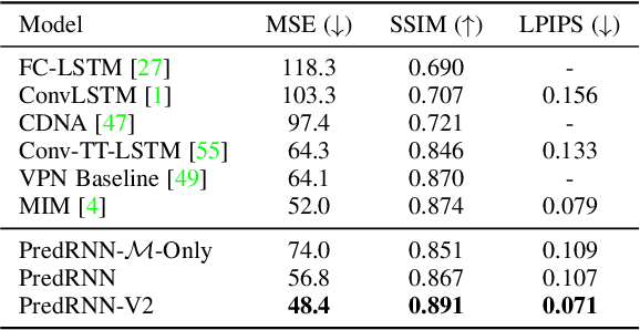 Figure 2 for PredRNN: A Recurrent Neural Network for Spatiotemporal Predictive Learning