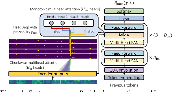 Figure 1 for Enhancing Monotonic Multihead Attention for Streaming ASR