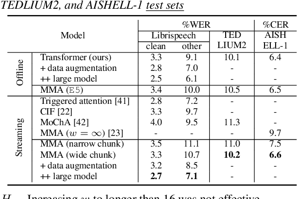 Figure 4 for Enhancing Monotonic Multihead Attention for Streaming ASR