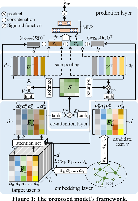 Figure 1 for A Knowledge-Enhanced Recommendation Model with Attribute-Level Co-Attention