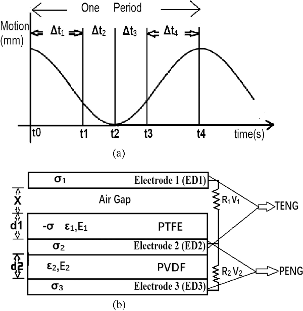Figure 2 from Evolution From Single to Hybrid Nanogenerator