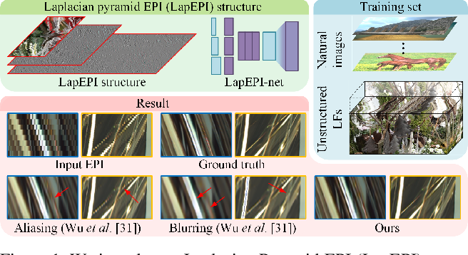 Figure 1 for LapEPI-Net: A Laplacian Pyramid EPI structure for Learning-based Dense Light Field Reconstruction