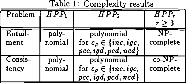 Figure 1 for Hybrid Probabilistic Programs: Algorithms and Complexity