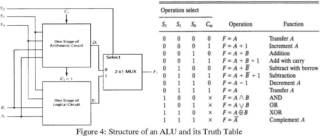 Figure 4 from Design of Low Power 4-bit ALU Using ...