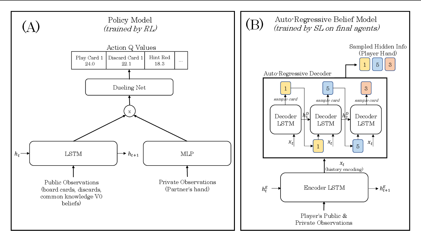 Figure 3 for Learned Belief Search: Efficiently Improving Policies in Partially Observable Settings