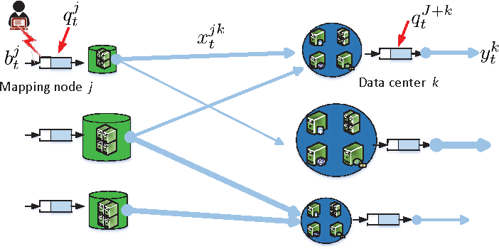 Figure 1 for An Online Convex Optimization Approach to Dynamic Network Resource Allocation