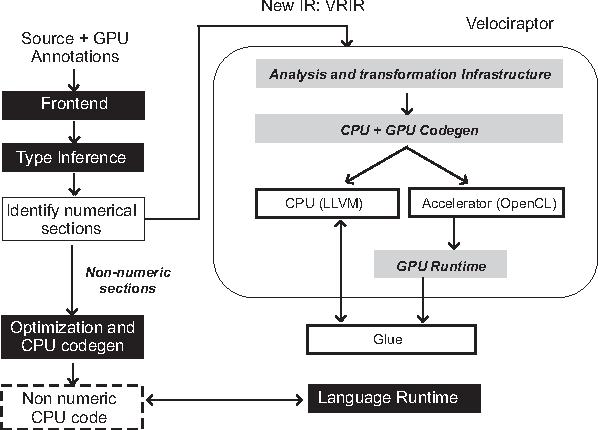 Velociraptor An Embedded Compiler Toolkit For Numerical Programs