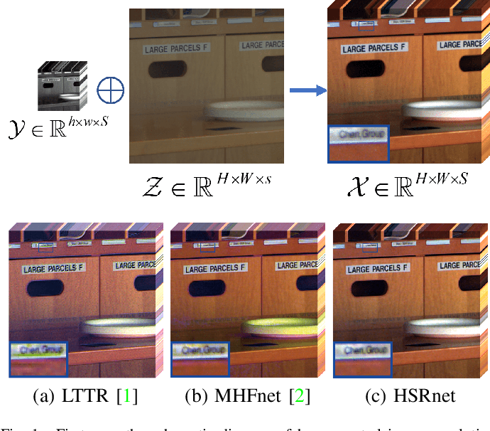 Figure 1 for Hyperspectral Image Super-resolution via Deep Spatio-spectral Convolutional Neural Networks