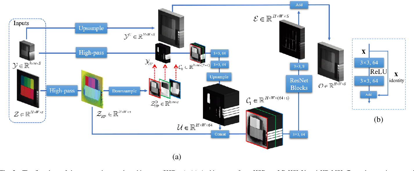 Figure 4 for Hyperspectral Image Super-resolution via Deep Spatio-spectral Convolutional Neural Networks