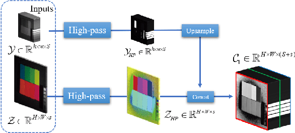 Figure 3 for Hyperspectral Image Super-resolution via Deep Spatio-spectral Convolutional Neural Networks