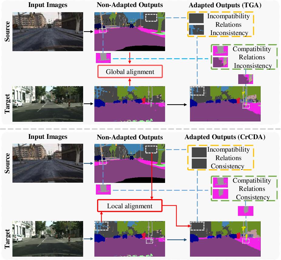 Figure 1 for Contextual-Relation Consistent Domain Adaptation for Semantic Segmentation