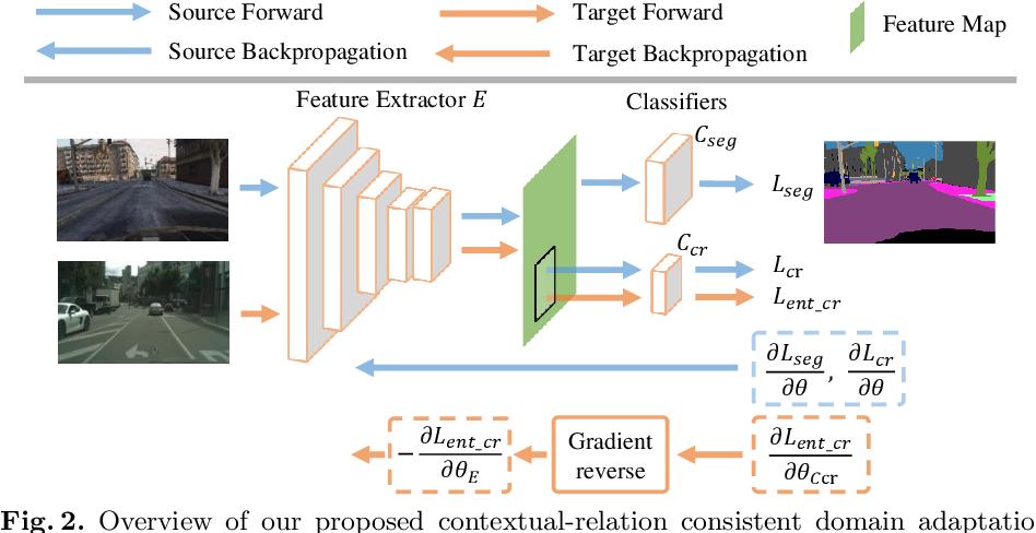 Figure 3 for Contextual-Relation Consistent Domain Adaptation for Semantic Segmentation