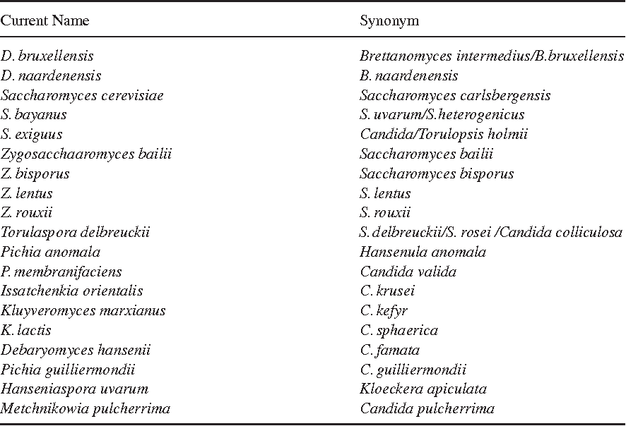 Table 11 3 from Chapter 11  Microbiology of Soft Drinks and Fruit