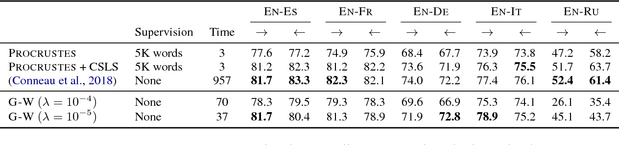 Figure 2 for Gromov-Wasserstein Alignment of Word Embedding Spaces