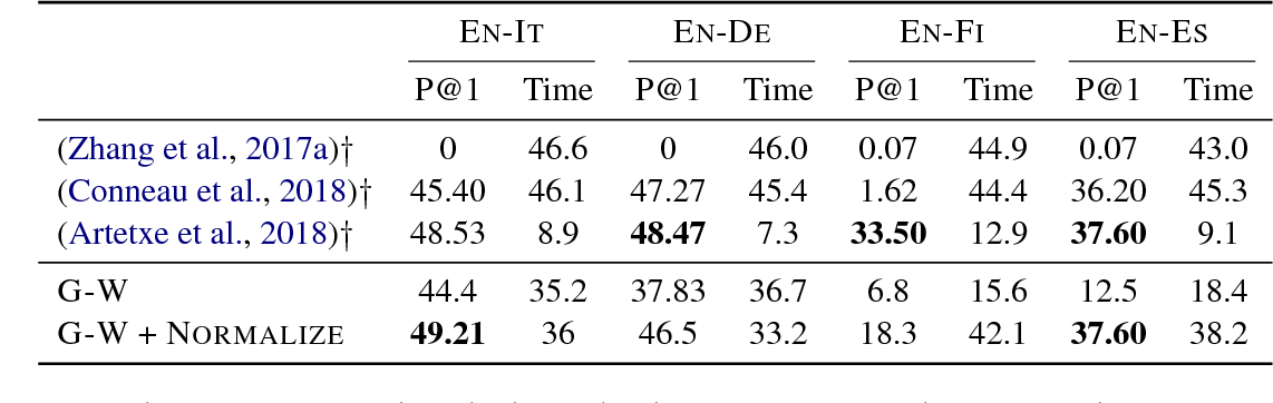 Figure 4 for Gromov-Wasserstein Alignment of Word Embedding Spaces