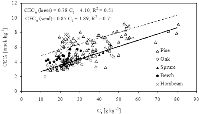Figure 3 from Tree species affect cation exchange capacity
