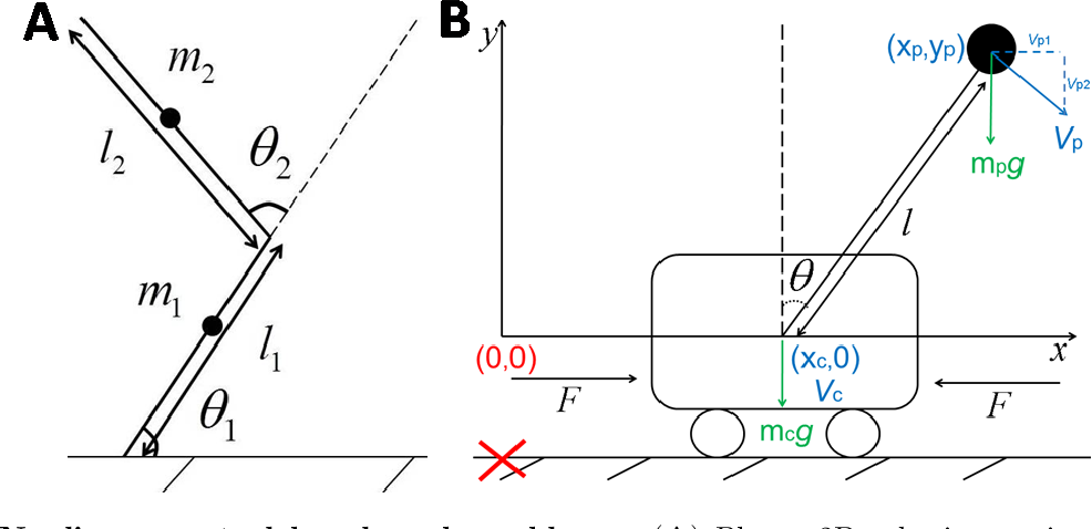 Figure 4 for RLOC: Neurobiologically Inspired Hierarchical Reinforcement Learning Algorithm for Continuous Control of Nonlinear Dynamical Systems