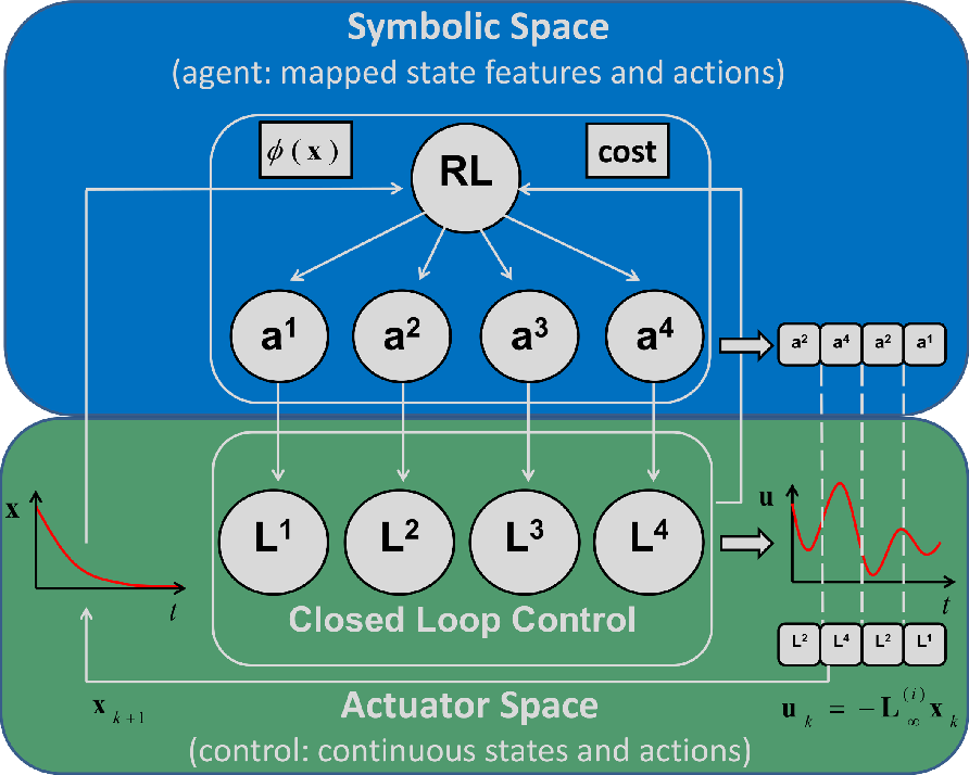 Figure 1 for RLOC: Neurobiologically Inspired Hierarchical Reinforcement Learning Algorithm for Continuous Control of Nonlinear Dynamical Systems