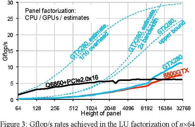 Benchmarking GPUs to tune dense linear algebra - Semantic Scholar