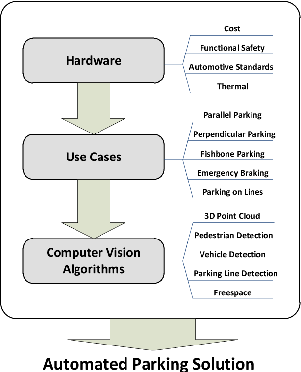 Figure 3 for Computer vision in automated parking systems: Design, implementation and challenges