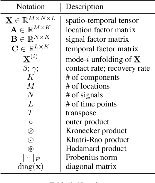 Figure 1 for STELAR: Spatio-temporal Tensor Factorization with Latent Epidemiological Regularization