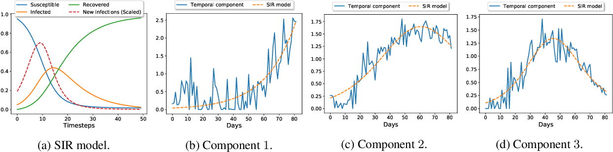 Figure 2 for STELAR: Spatio-temporal Tensor Factorization with Latent Epidemiological Regularization