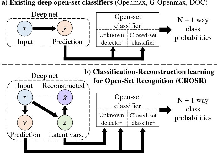 Figure 1 for Classification-Reconstruction Learning for Open-Set Recognition