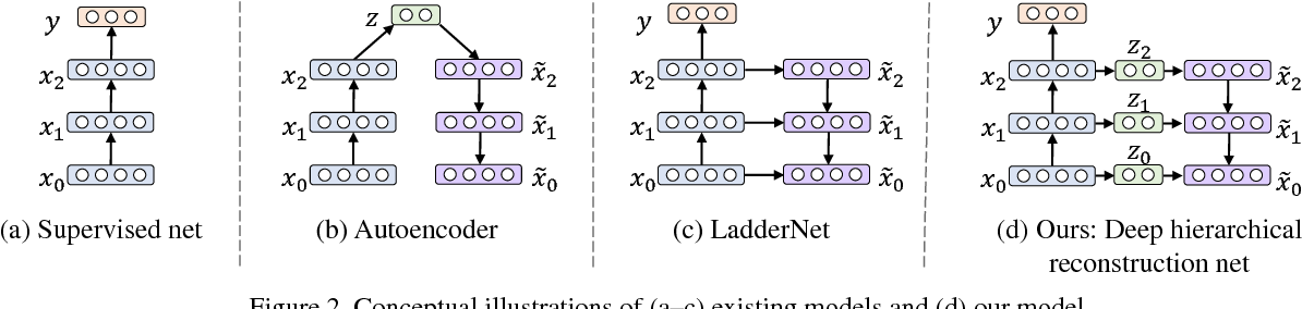 Figure 3 for Classification-Reconstruction Learning for Open-Set Recognition