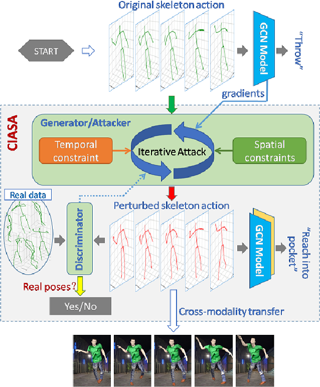 Figure 1 for Adversarial Attack on Skeleton-based Human Action Recognition