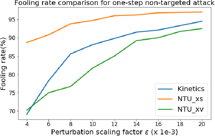 Figure 2 for Adversarial Attack on Skeleton-based Human Action Recognition