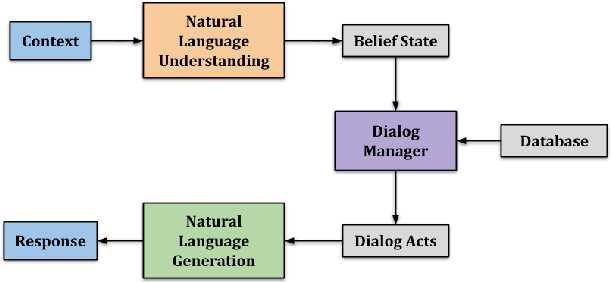 Figure 1 for Structured Fusion Networks for Dialog