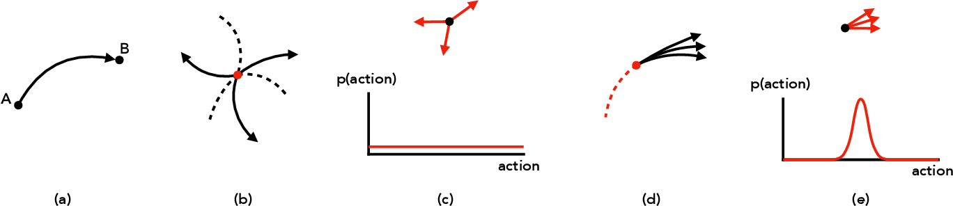 Figure 1 for Learning to Explore in Motion and Interaction Tasks