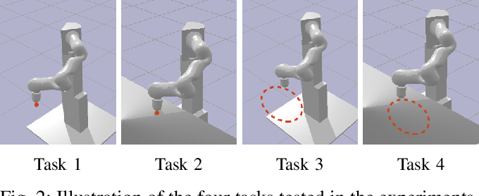 Figure 2 for Learning to Explore in Motion and Interaction Tasks